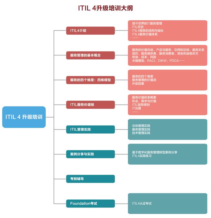 ITIL升级培训大纲-01.jpg